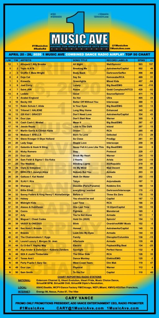 APRIL 20 - 26, 2020 1 MUSIC AVE COMBINED DANCE RADIO AIRPLAY TOP 50 CHART