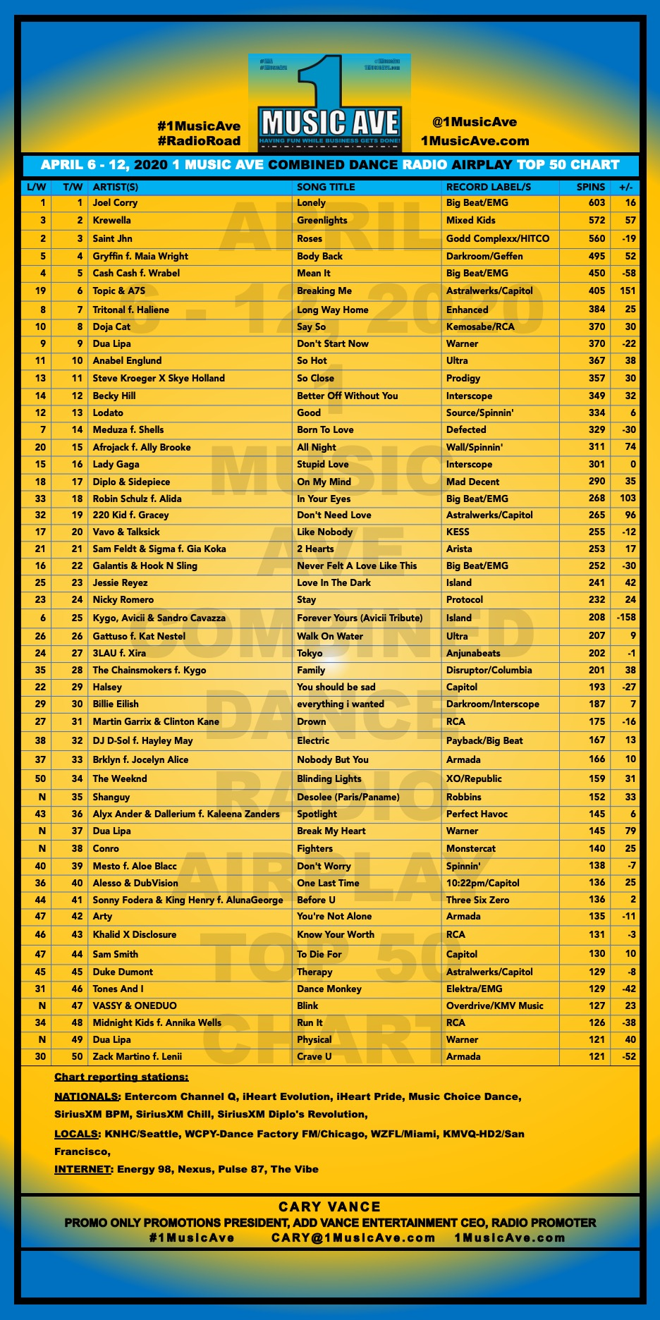 APRIL 6 - 12, 2020 1 MUSIC AVE COMBINED DANCE RADIO AIRPLAY TOP 50 CHART
