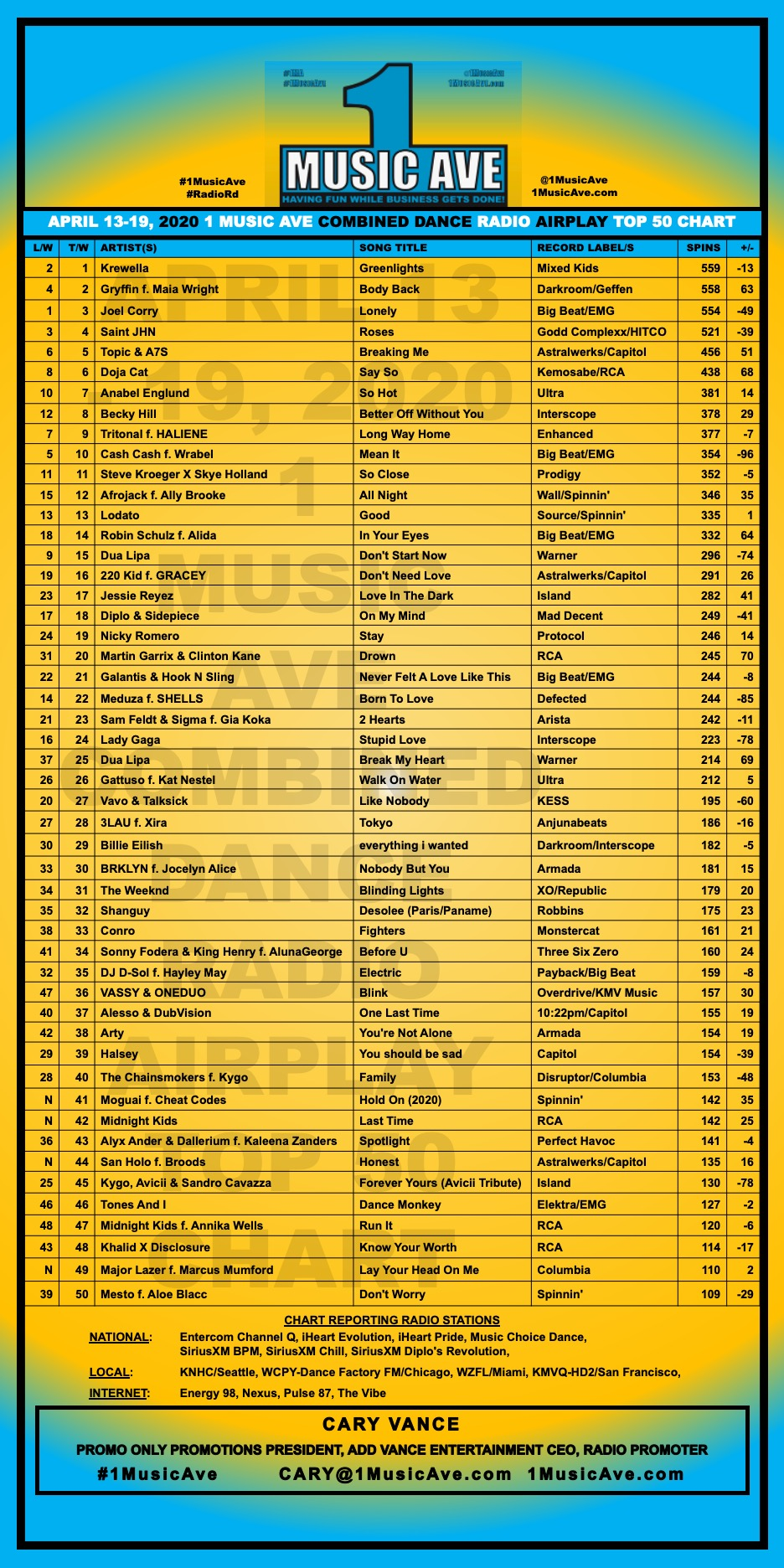 APRIL 13 - 19, 2020 1 MUSIC AVE COMBINED DANCE RADIO AIRPLAY TOP 50 CHART