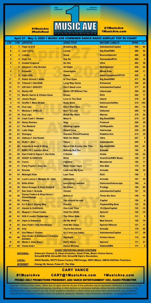 APRIL 27 - MAY 3, 2020 1 MUSIC AVE COMBINED DANCE RADIO AIRPLAY TOP 50 CHART