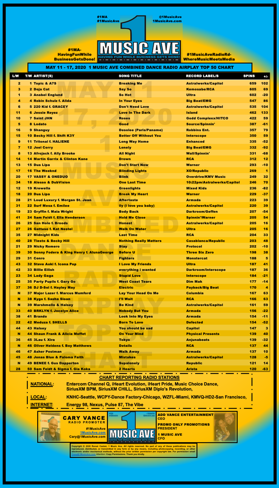MAY 11 - 17, 2020 1 MUSIC AVE COMBINED DANCE RADIO AIRPLAY TOP 50 CHART