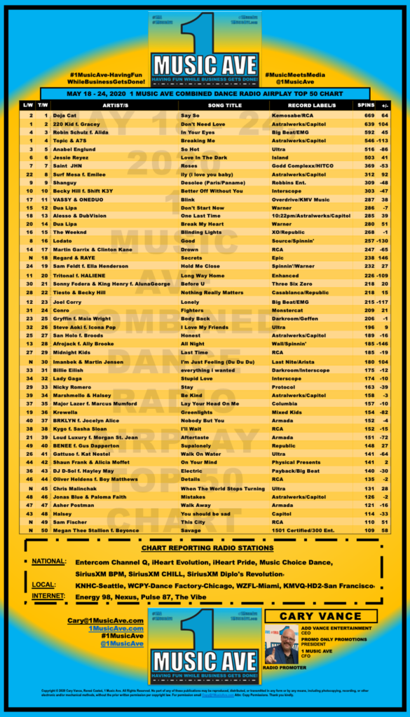 MAY 18-24, 2020 1 MUSIC AVE COMBINED DANCE RADIO AIRPLAY TOP 50 CHART