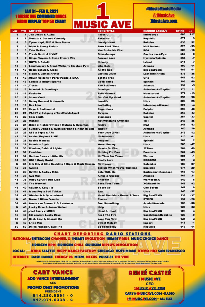 JAN 31 - FEB 6, 2021 1 MUSIC AVE COMBINED DANCE RADIO AIRPLAY TOP 50 CHART